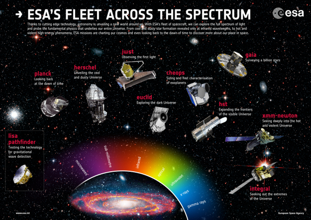 ESA_Fleet_Across_Spectrum_poster_2014_625.jpeg