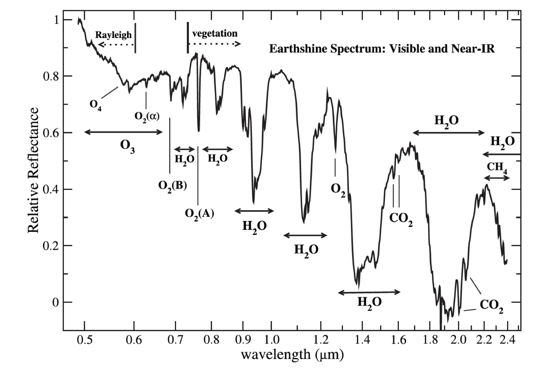 170728-VENI-Exoplaneetdetector-Pieter-de-Visser-Spectrum-Earth-like-exoplanet.png